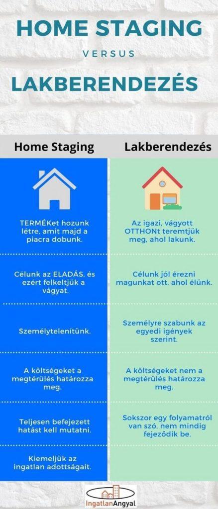 home staging és lakberendezés összehasonlítása